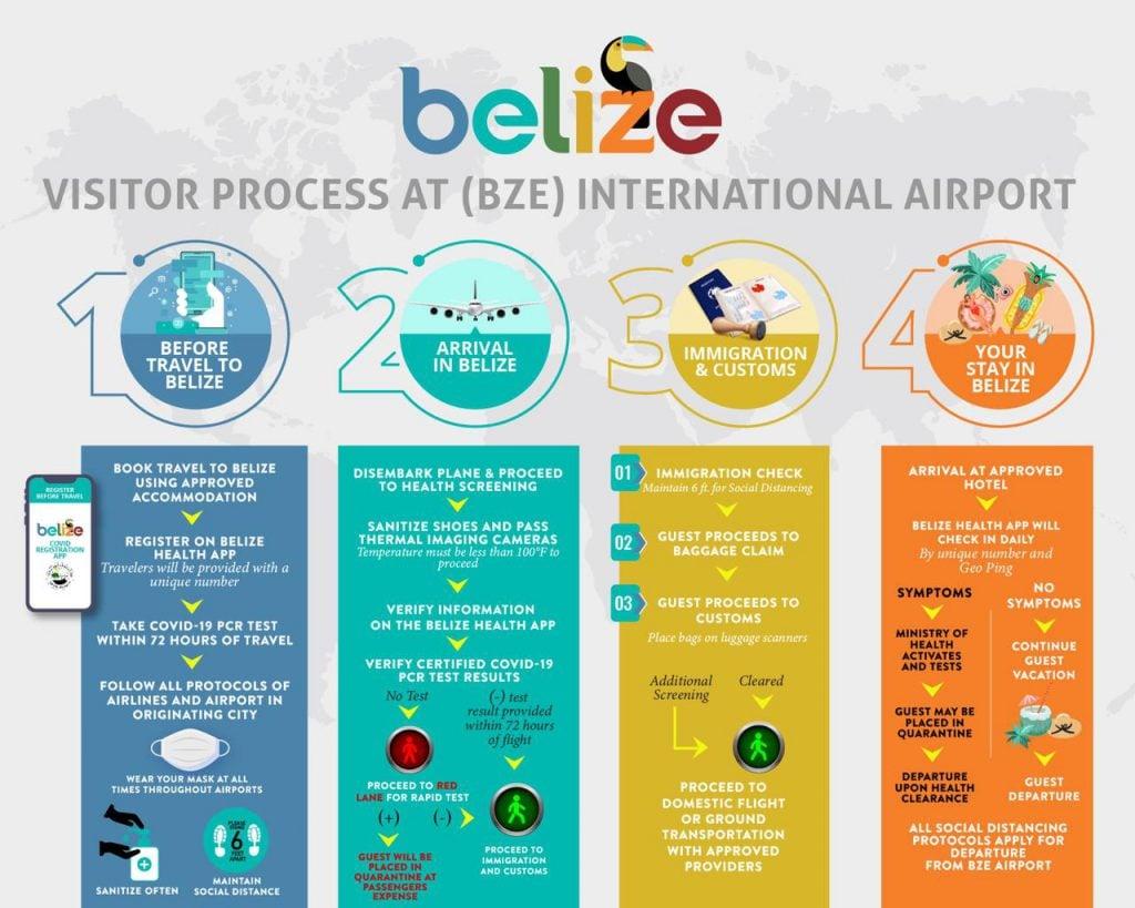 belize arrival process