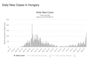 hungary rising case numbers
