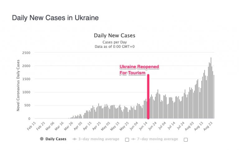 ukraine daily case numbers