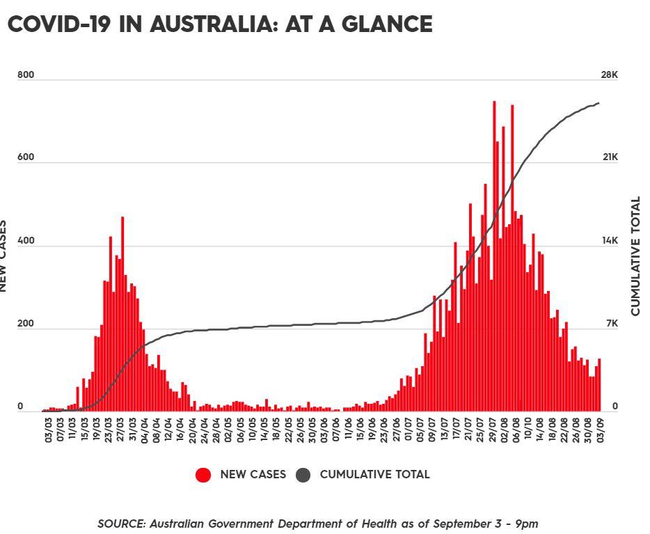 Australia Daily COVID-19 cases
