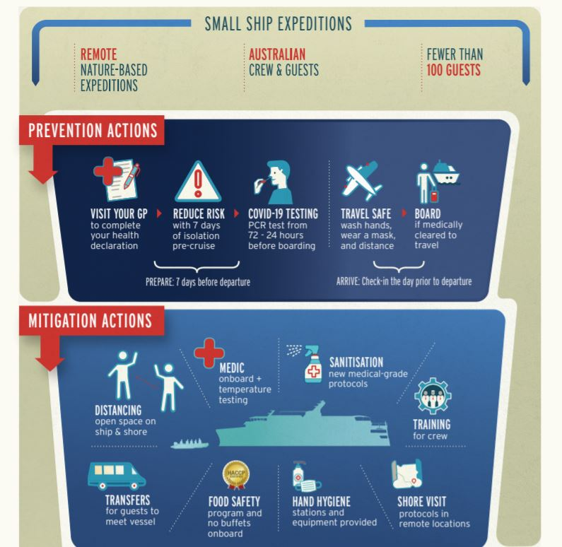 Coral Expeditions Sail Safe Program