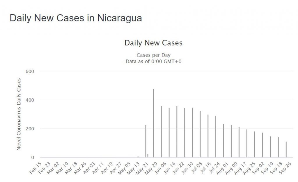 Daily COVID-19 Cases in NIcaragua