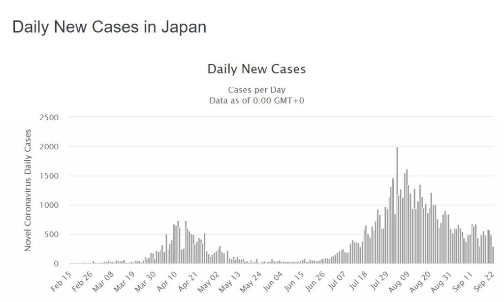 Japan Daily COVID-19 Cases (Worldometers)