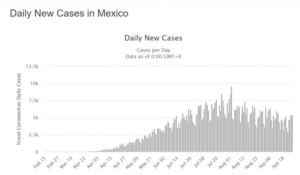 Mexico Daily COVID-19 Cases (Image Worldometers)