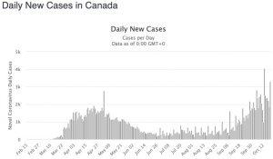 Rising cases in Canada