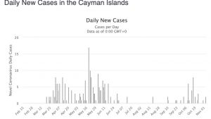 cayman islands case numbers