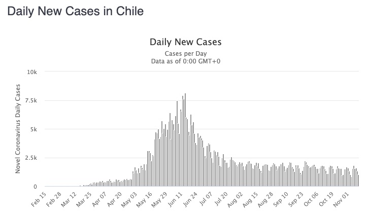 chile cases