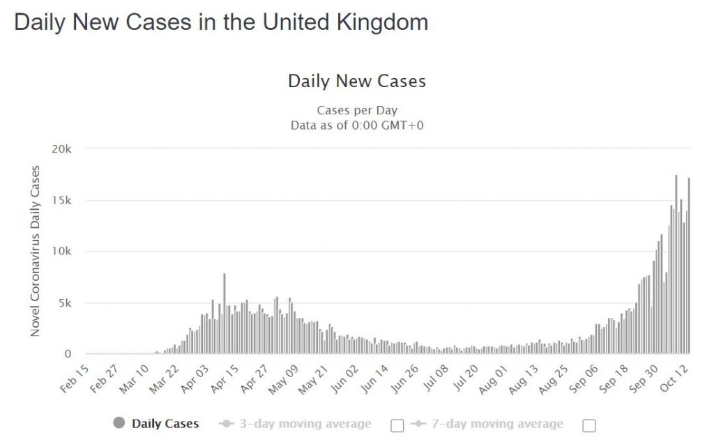Daily COVID-19 Cases in the UK (Image - Worldomters)