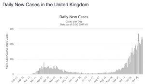 rising cases UK