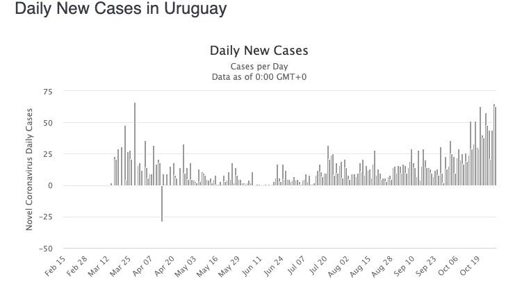 Uruguay cases