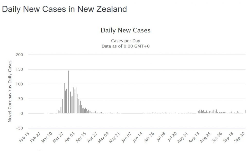 daily covid 19 cases new zealand