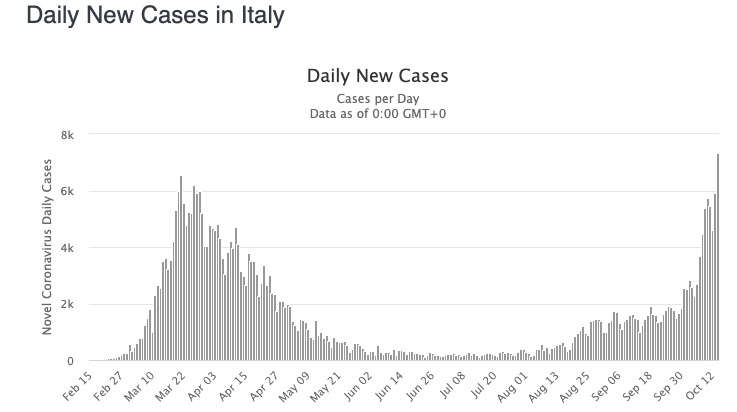 rising cases in Italy october