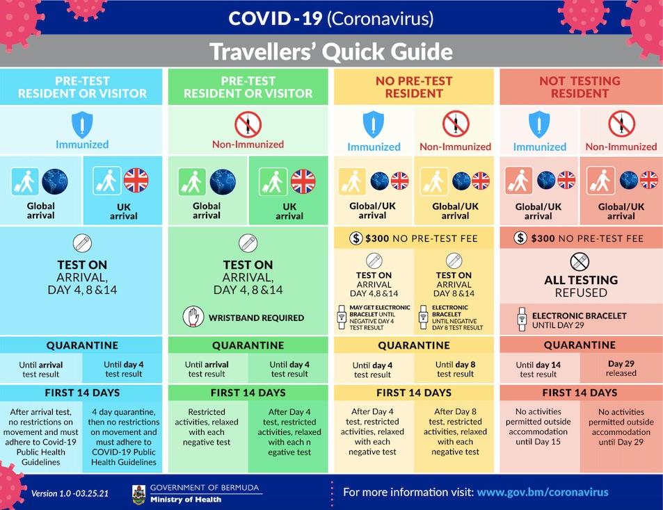 bermuda vaccinated rules