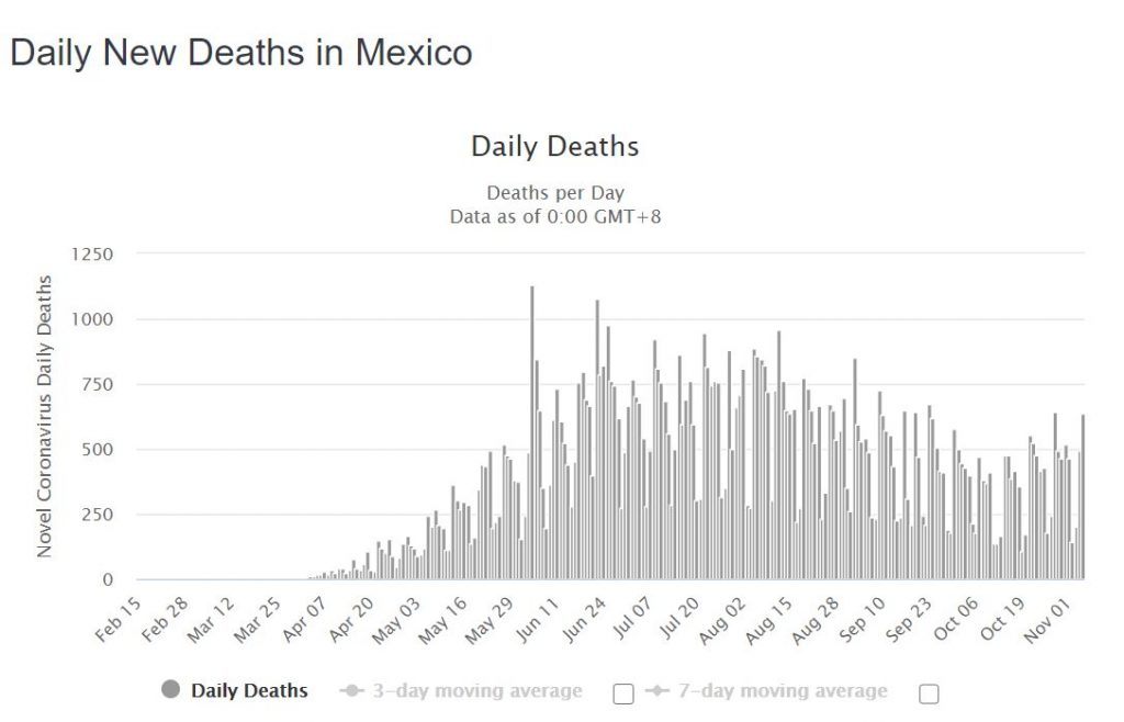 Daily COVID-19 Deaths In Mexico (Source Worldometers)