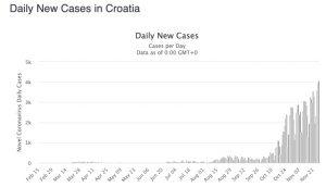 daily cases croatia