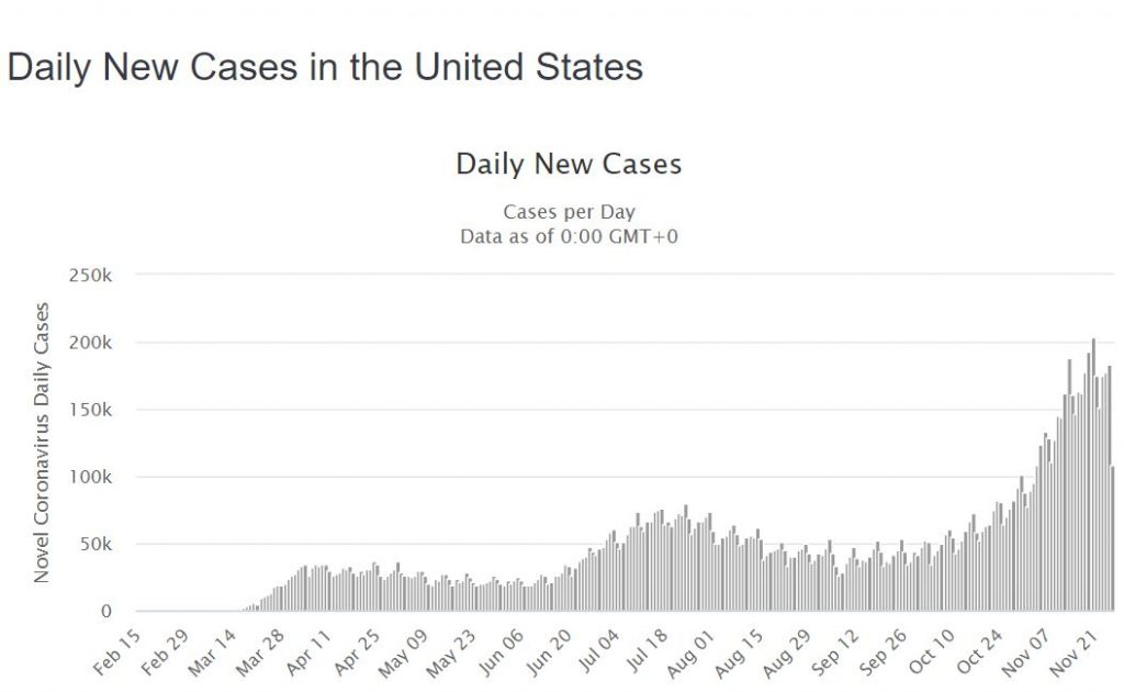 daily cases usa
