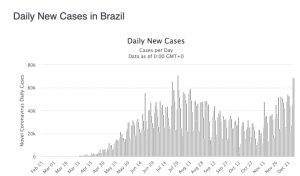 daily cases brazil