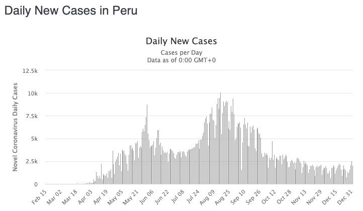 peru daily cases