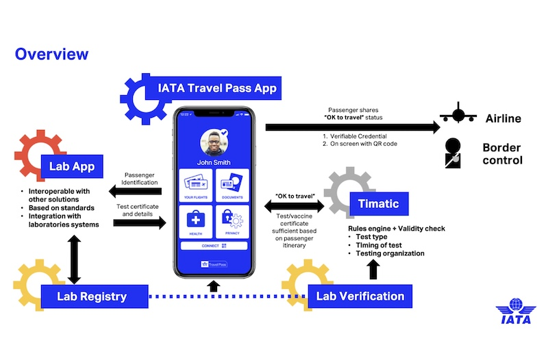 IATA Travel Pass Overview