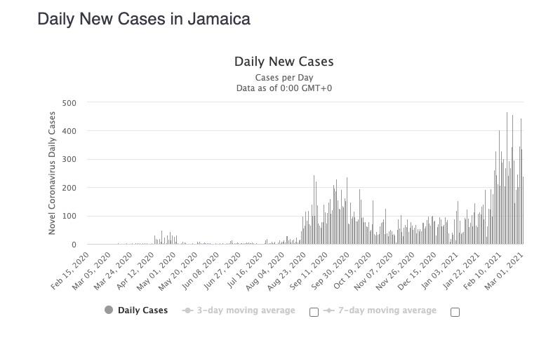covid cases in. Jamaica 2021