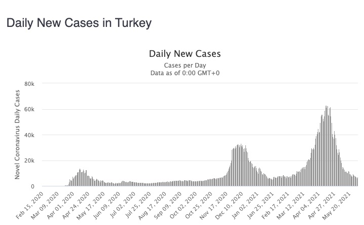 turkey daily cases June 2021