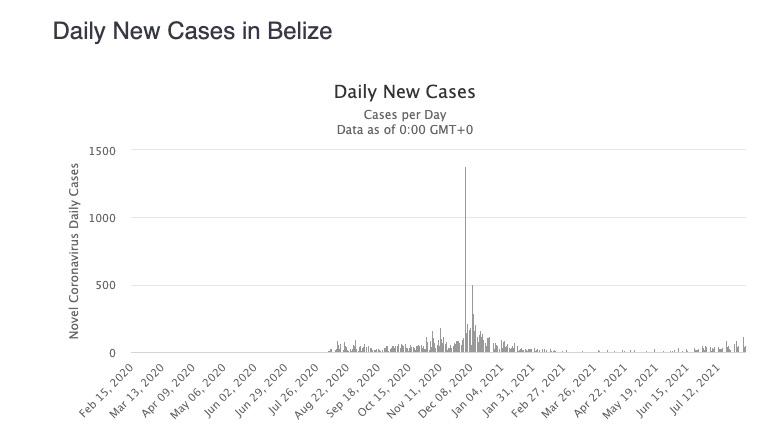 belize cases 2021
